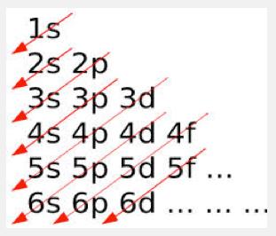 4s 3d 3d 4s cu cr sloppy aufbau eric scerri adrian typical aufbau diagram ccuart Images