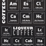 Coffee part 2 Periodic Table