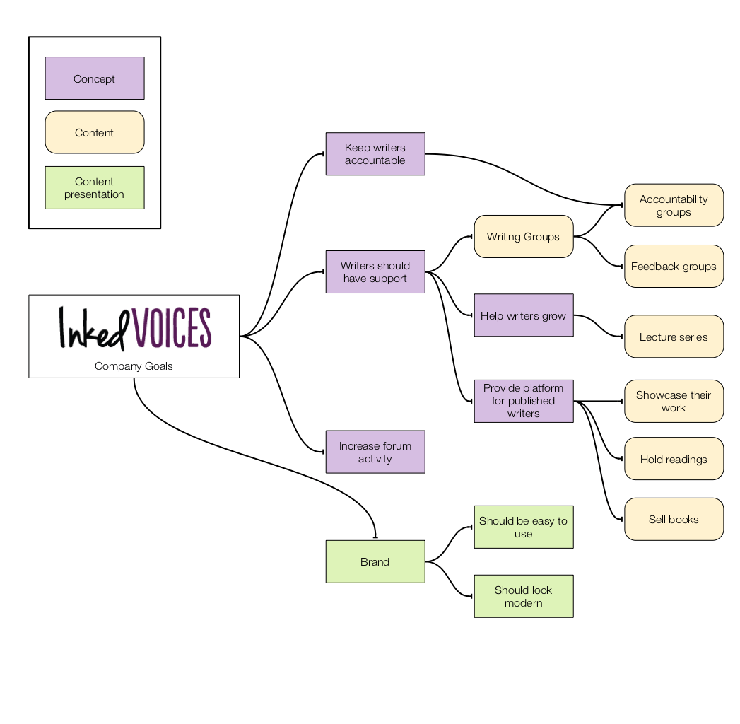 Inked Voices Content Audit and Strategy