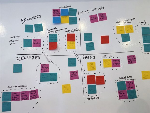 LinkedIn Projects - Affinity Map