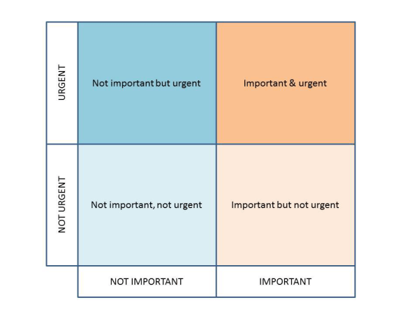 Important Urgent Matrix