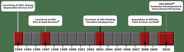 ADS Timeline