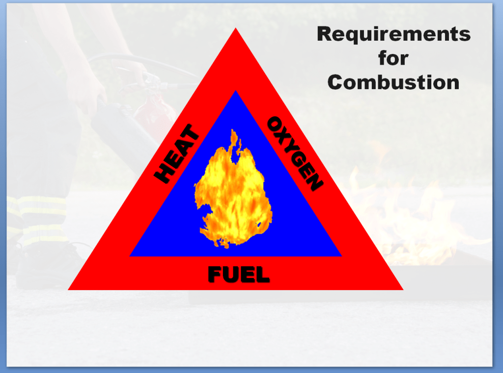 Fire Safety Awareness Training Course | Requirements for Combustion