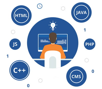 customized website development, custom web development services, custom web development companies, custom web design, custom web design cost