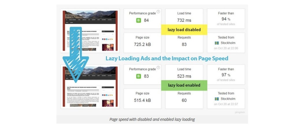 lazy loding page speed