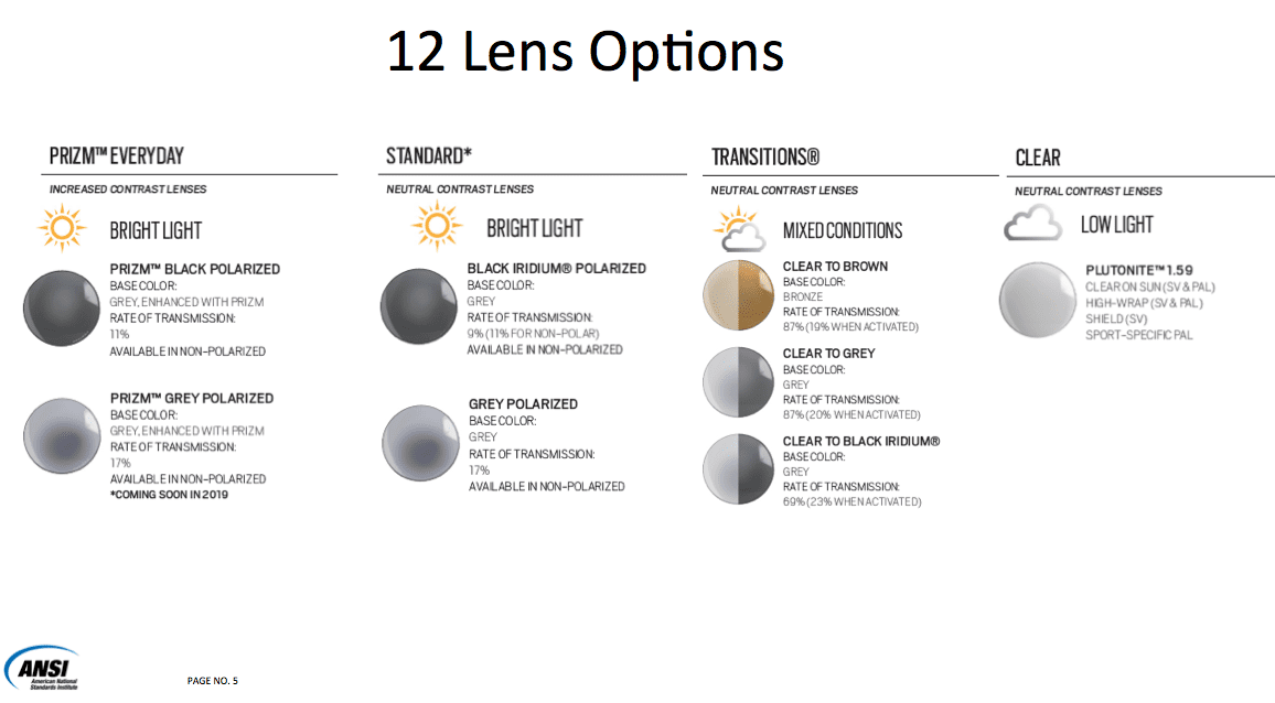 ANSI Oakley lenses