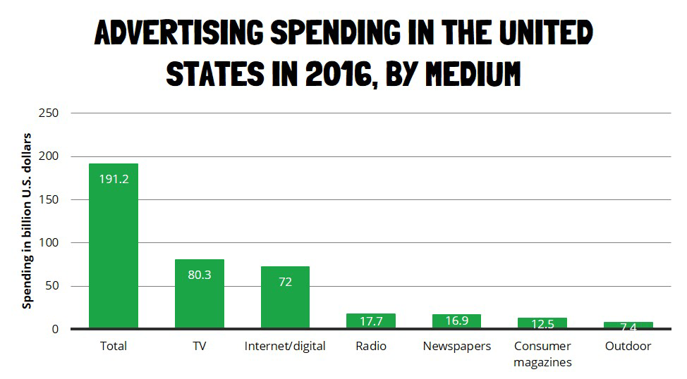 ing-Spending-In-The-Unites-States-2016-By-Medium