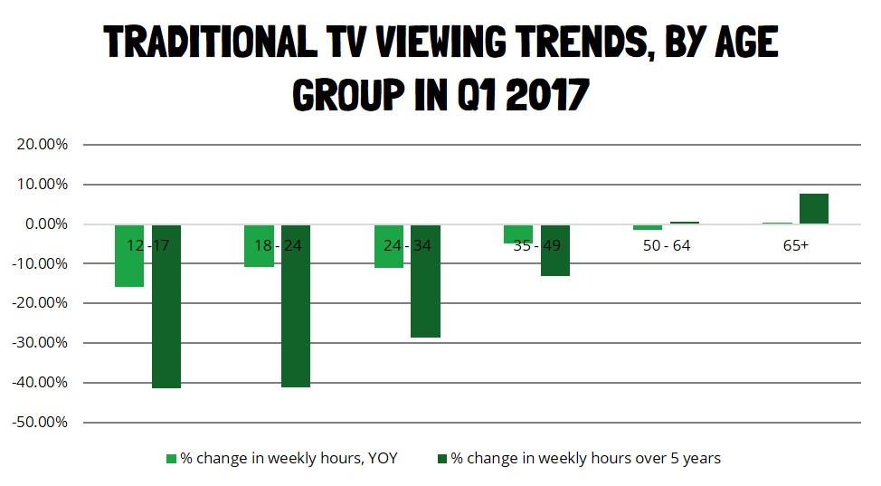 Traditional TV Viewing Trends By Age Group In Q1 2017