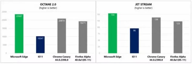 Microsoft-Edge-Scores-Better-than-Chrome-and-Firefox-in-JavaScript-Benchmarks-481834-2