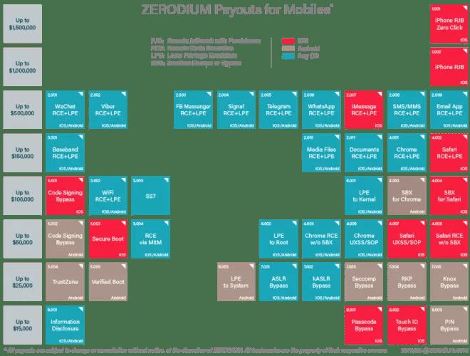 zerodium_prices_mobiles