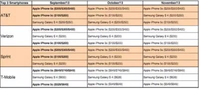ventas iphone 5c EEUU