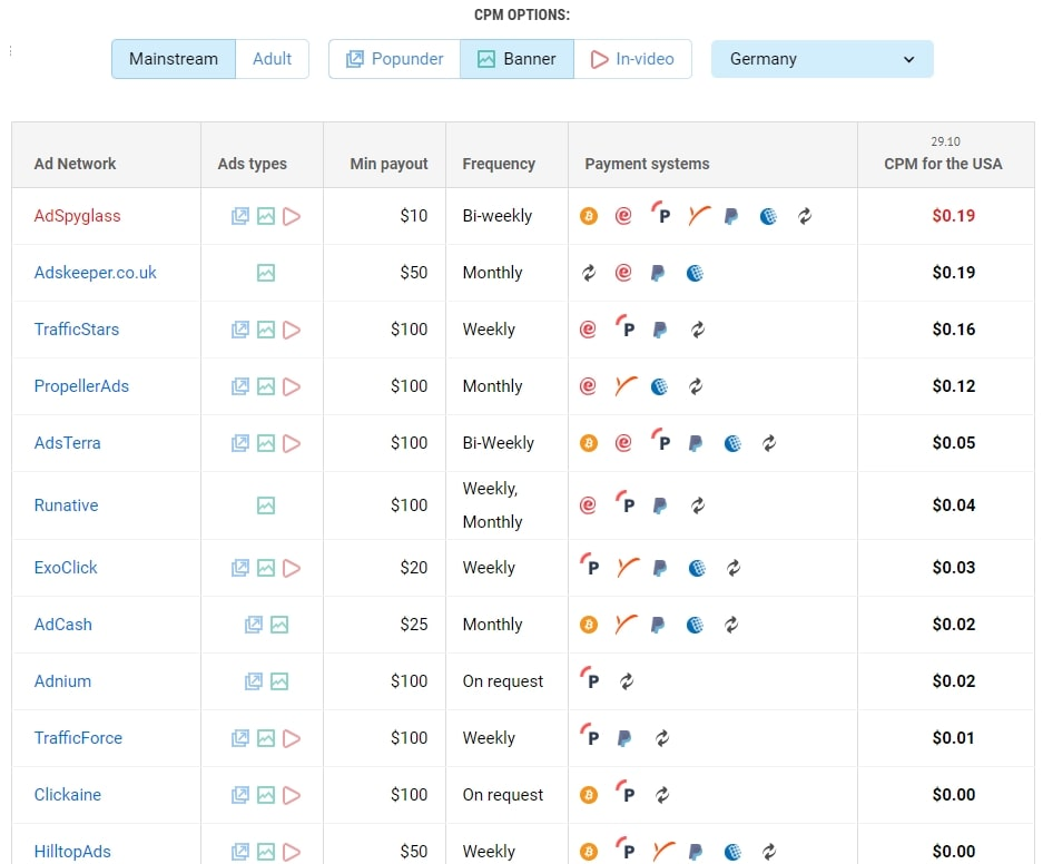 Top ad networks for Germany