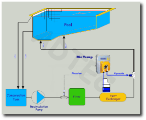 Autodosing system for Algeacide or Flocculant  ADTEC Chemicals