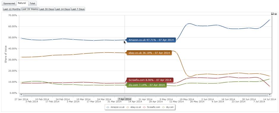 Ebay SEO penalty 6m sov trend to July
