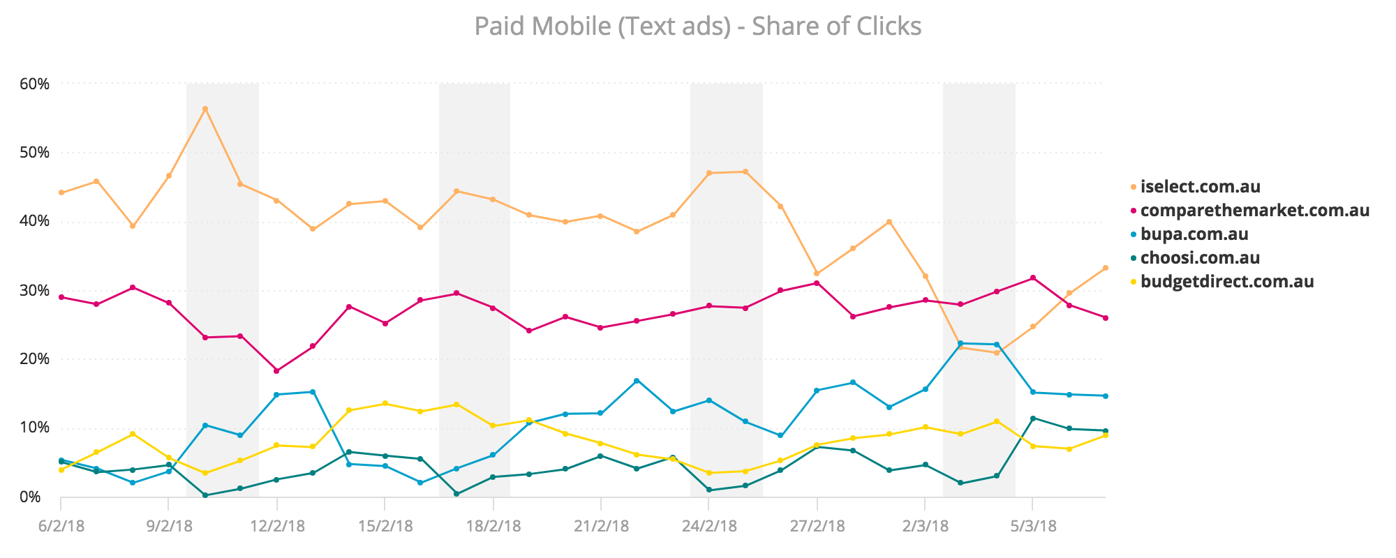 Health Insurance Share of Clicks Mobile