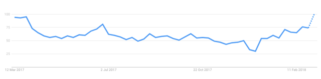 Health Insurance Australia Google Trends