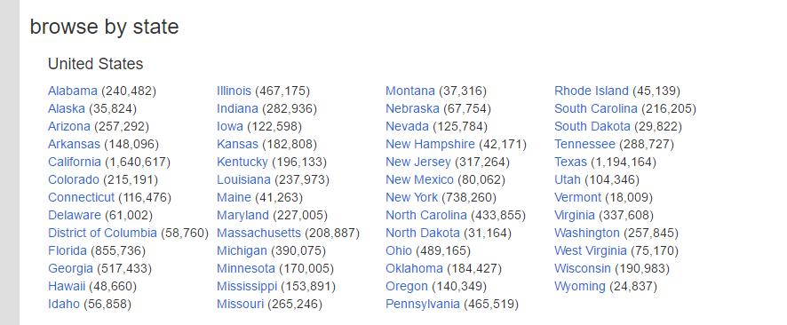 Sendnudez.com-members-by-state