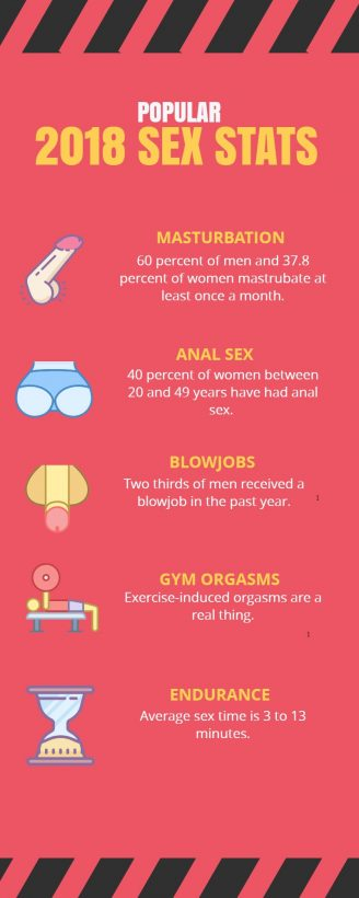 Teen sex statistics stats guide know