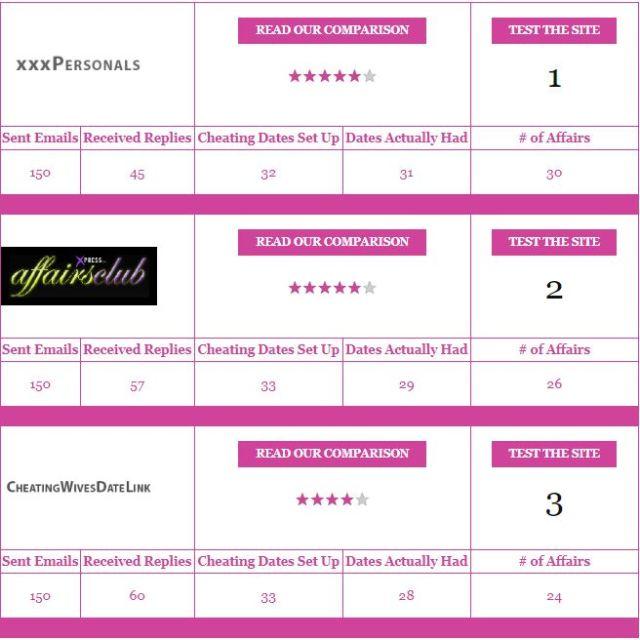 Affair-Scams.com review top list
