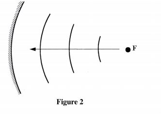 KCSE Physics Paper 2 2014 PDF: Free Past Papers 2