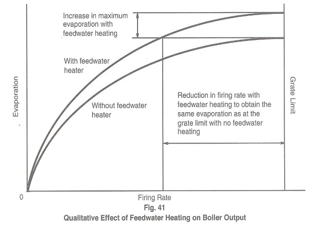Fig 41 - Effect of Feedwater Heating on Boiler Output