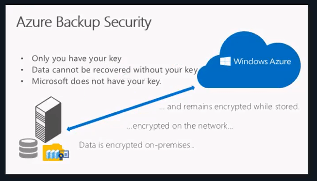 azure_bakcup_securityii