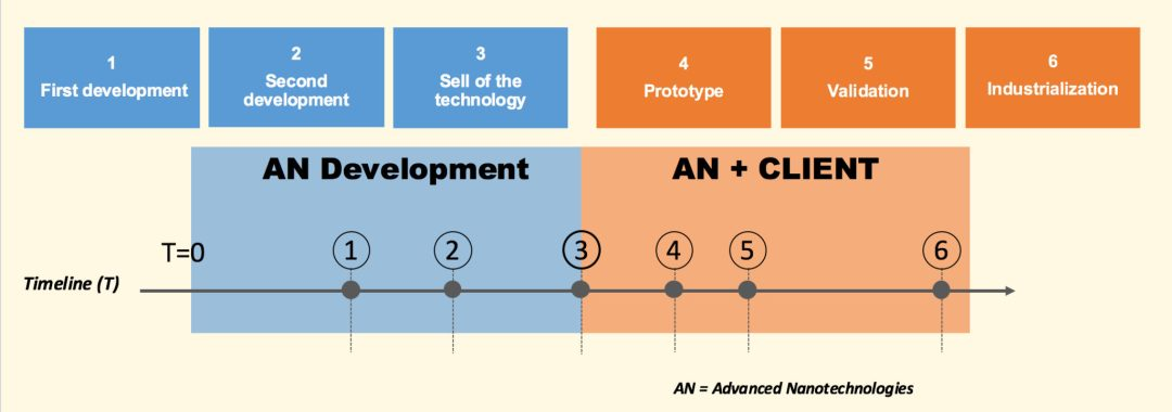Milestones for a new product based on nanotech industrial solutions development