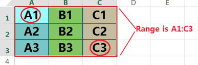 Range Reference in Excel