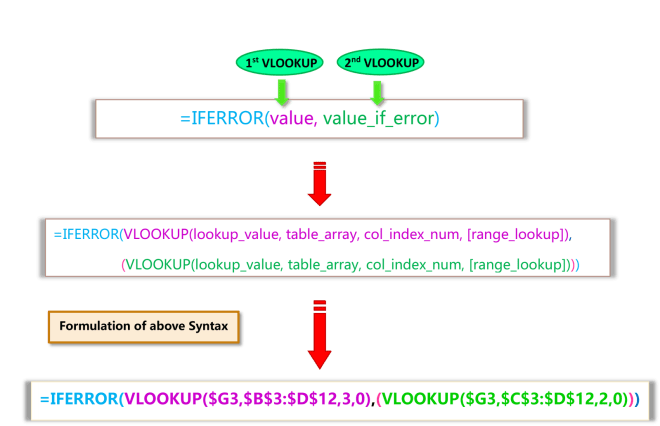 Syntax of Simple DOUBLE VLOOKUP or IFERROR VLOOKUP or NESTED VLOOKUP