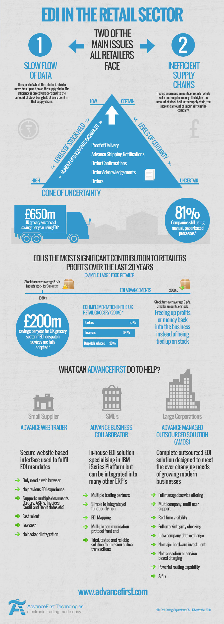 EDI in the Retail Sector Infographic