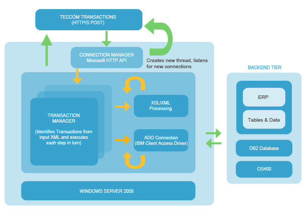 AdvanceFirst Http Web Processor named ATP (Advance Transaction Processor)