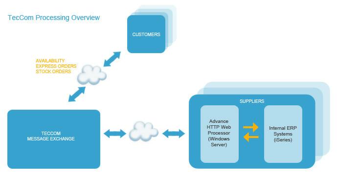 TecCom processing overview
