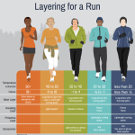 Layering for a Run