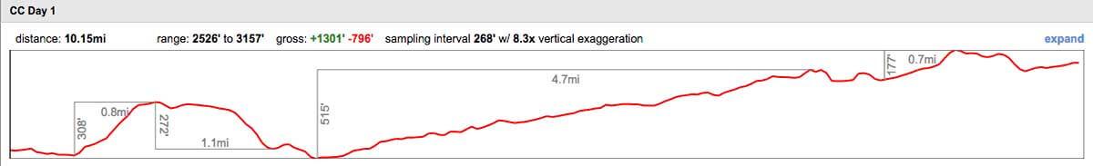 Cerro Castillo Trek - elevation profile