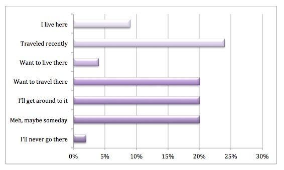 China travel survey