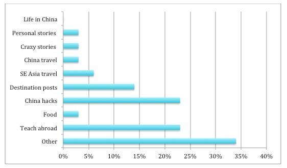 Write less about survey