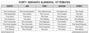 Forty Servants Elemental Attributes