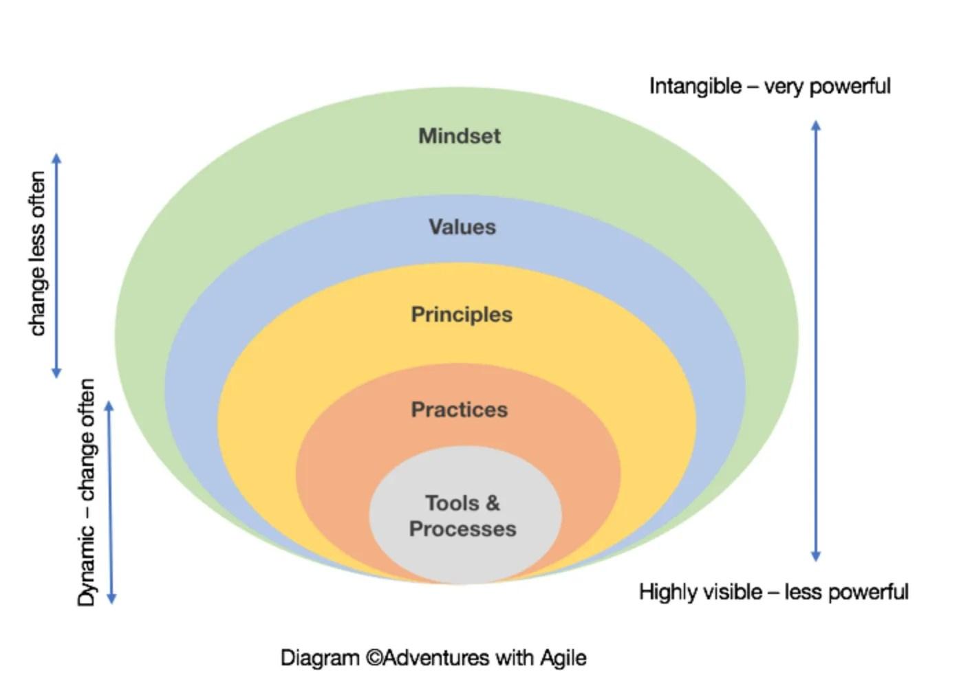 What Is Agile Methodology? | Lucidchart Blog  |Agile Diagram