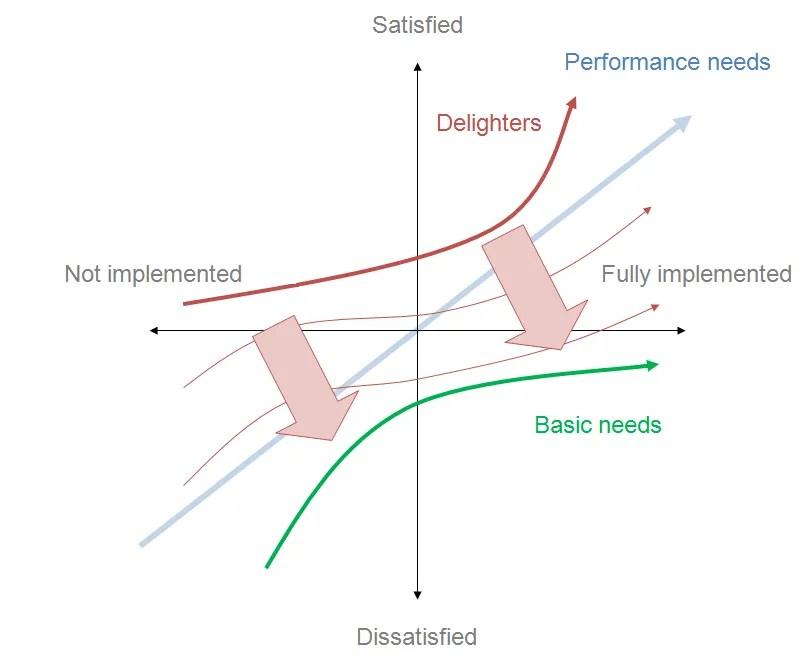 kano-model
