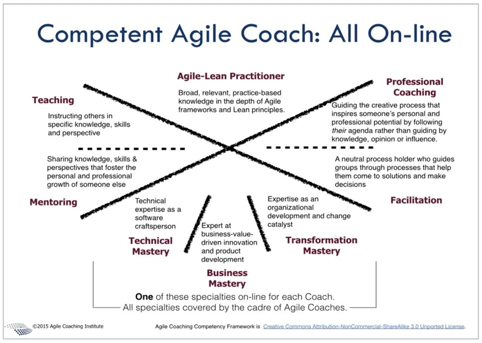 the 6 misconceptions of agile coaching how to overcome