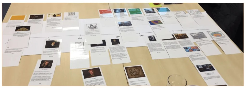 History of Agile and Organisational Change Timeline game