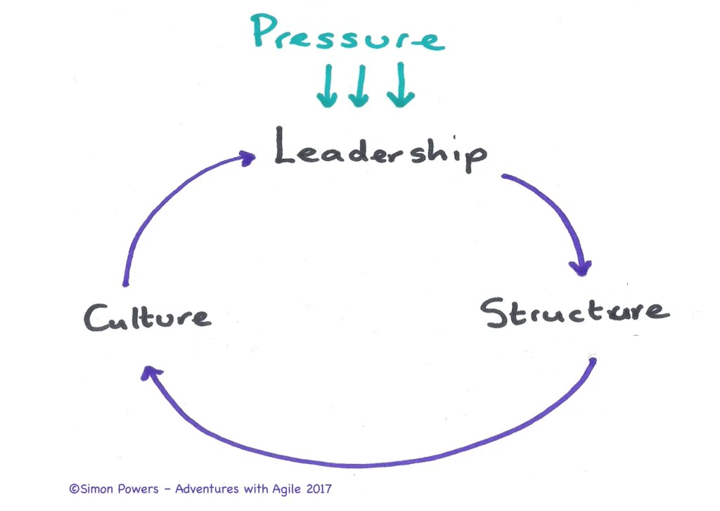leadership-pressure-structure-culture