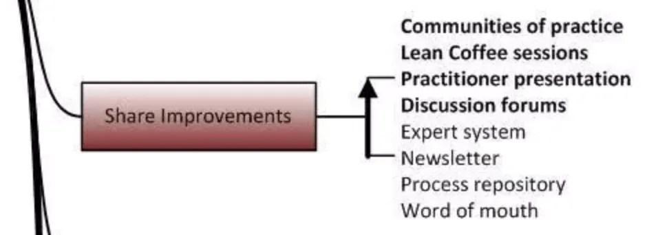 Share Improvements