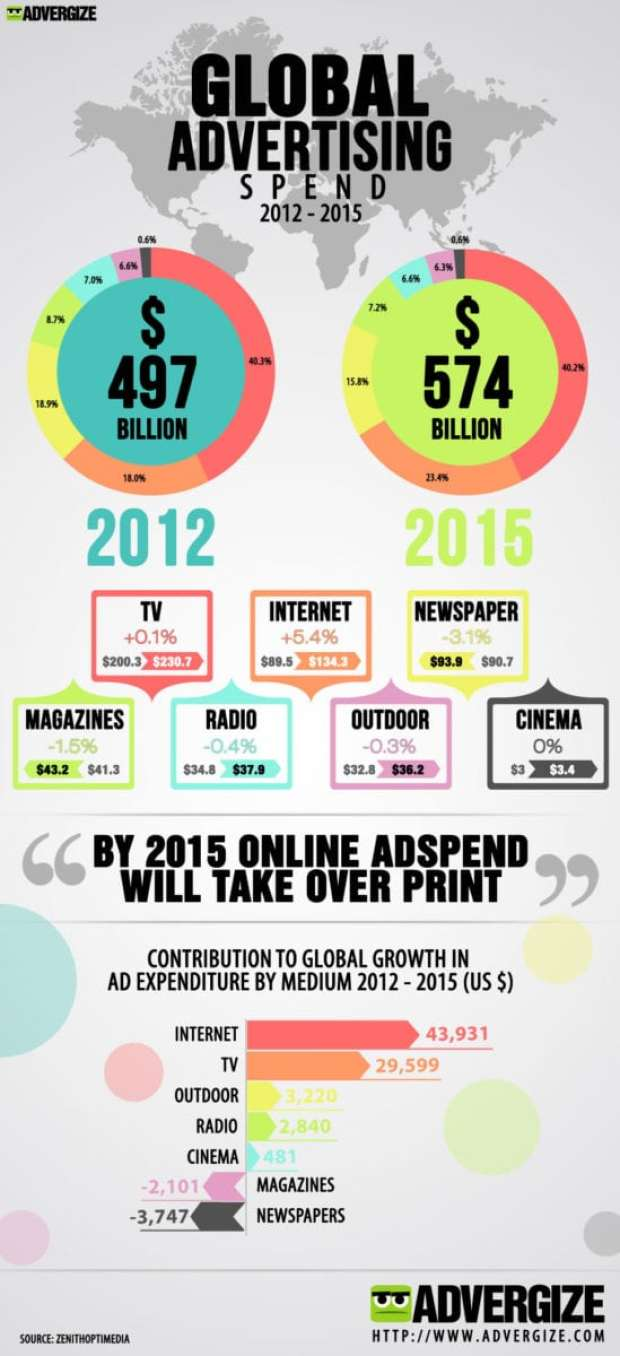 Global-Advertising-Spend-Infographic