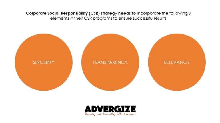 CSR Program elements