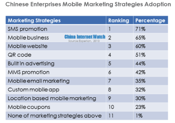 china-enterprise-mobile-marketing-strategies-adoption