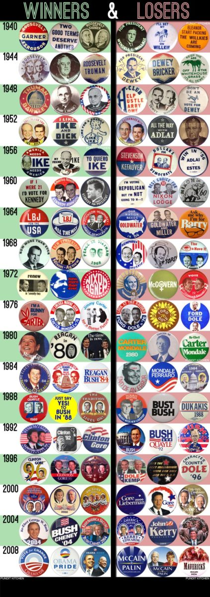 political-campaign-buttons-pins-us-elections