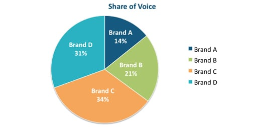 share-of-voice