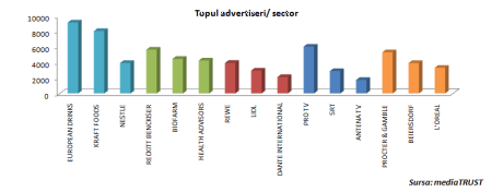 top advertiseri pe sector