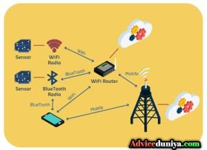 wifi working system